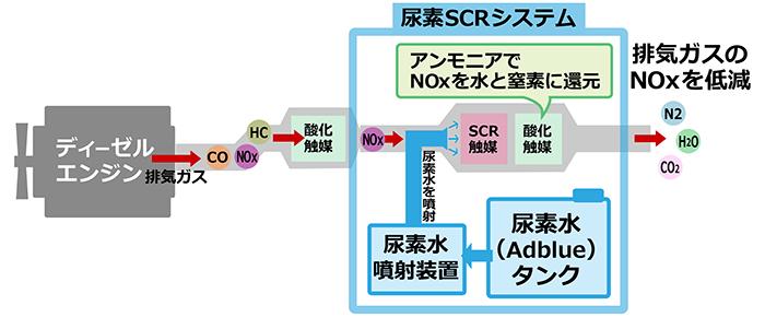 尿素SCRシステム説明図