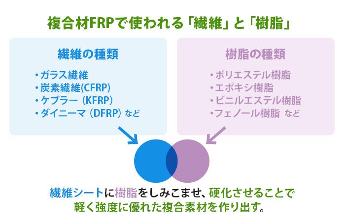 複合材FRPで使われる「繊維」と「樹脂」