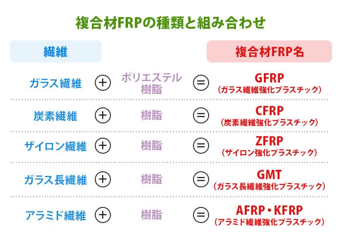 複合材FRPの種類と組み合わせ