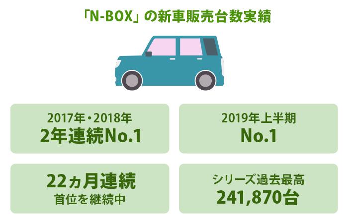 「N-BOX」の新車販売台数実績