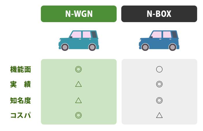 N-BOXとN-WGNの違い