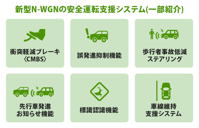 新型N-WGNの安全運転支援システム(一部紹介)