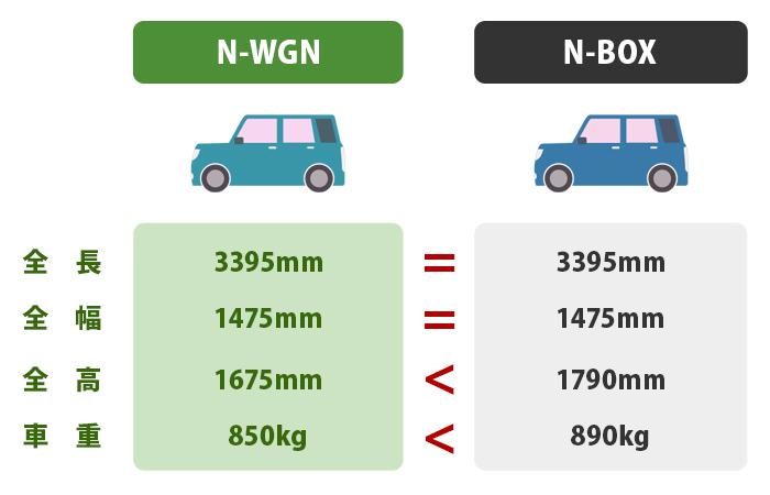 N-BOXとN-WGNの大きさの違い