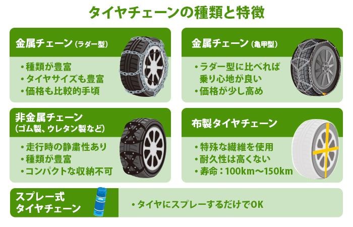 タイヤチェーンの種類と特徴