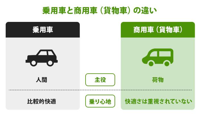 乗用車と商用車はそもそも何が違うのか?