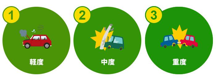 「軽度」・「中度」・「重度」と呼ばれる3つの段階