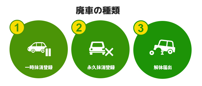廃車には3つの種類・状態