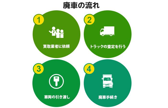 トラックの廃車方法